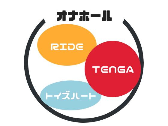 TENGAとはオナホールの一つである