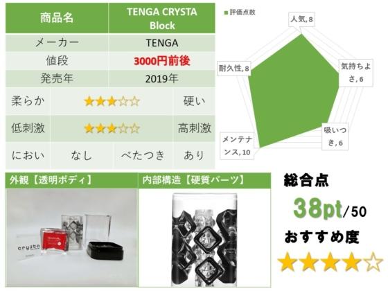 TENGA CRYSTA BLOCKのレビューまとめ
